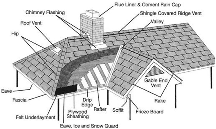 Drawing of roof system showing all parts except gutters