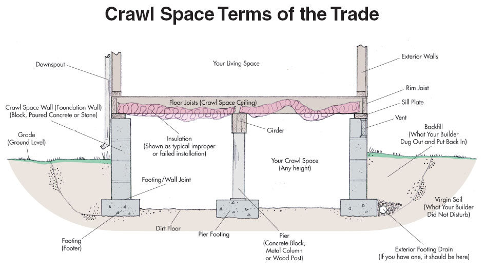 Illustration of crawlspace foundations showing T-footiings and framing