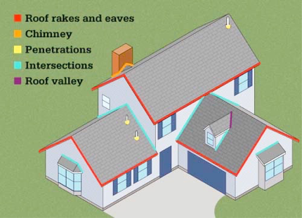 Drawing showing key locations for roof system flashing