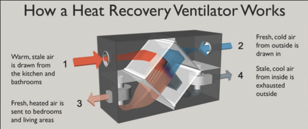 Cutaway operational image of heat recovery ventilator for climate control system
