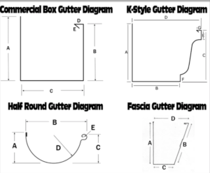 Line drawings of four basic rain gutter shapes: half round, box, K and fascia