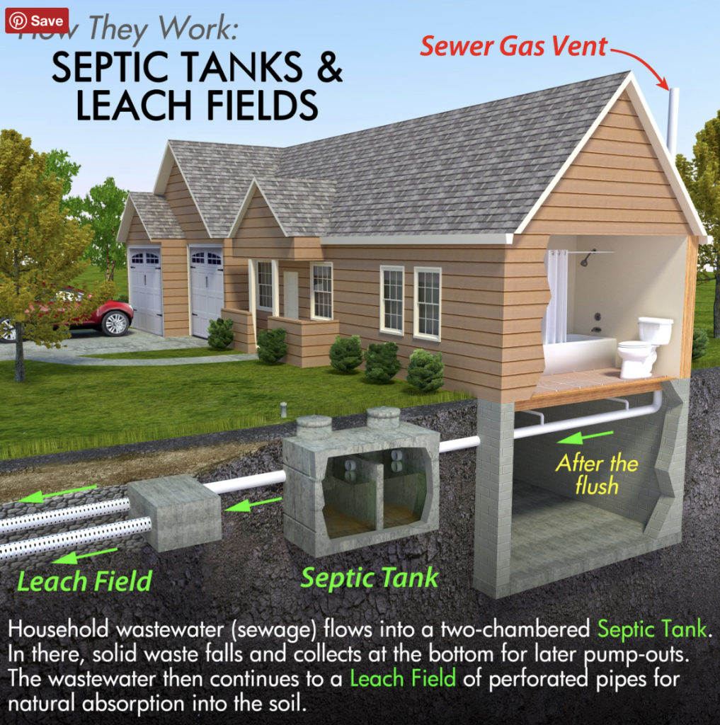 Image showing septic tank sewage system illustration