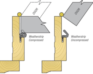 image of door weatherstripping in open and closed positions